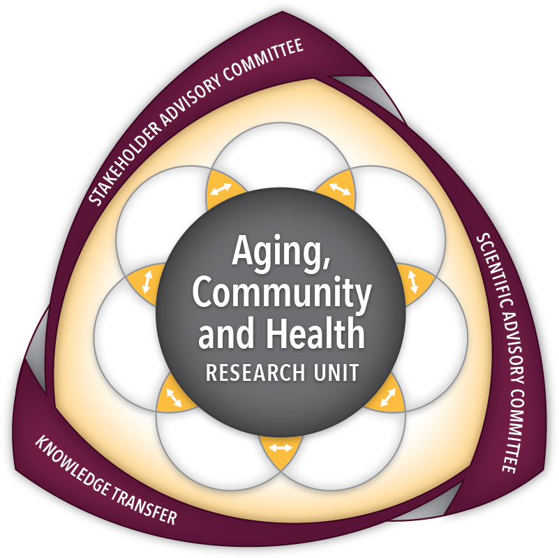 Findings from the Canadian longitudinal study on aging ...